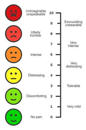 pain scale: Pain scale chart vertical. Cartoon faces emotions scale. Doctors pain assessment scale. Pain rating tool. Visual pain chart. Pain metering. Illustration