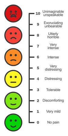 Pain scale chart vertical. Cartoon faces emotions scale. Doctors pain assessment scale. Pain rating tool. Visual pain chart. Pain metering. Stock Illustratie