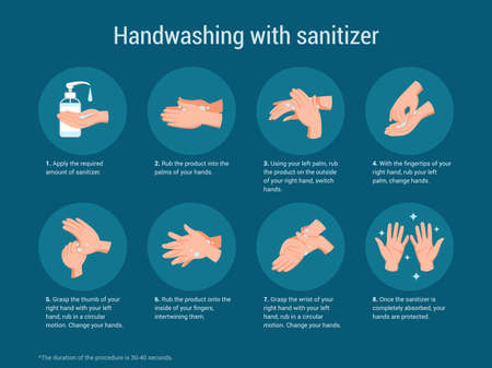 Hand sanitize. Medical poster about hygiene washing arms. Antibacterial sanitizer instructions. Steps of disinfection process with antiseptic gel. Virus prevention.