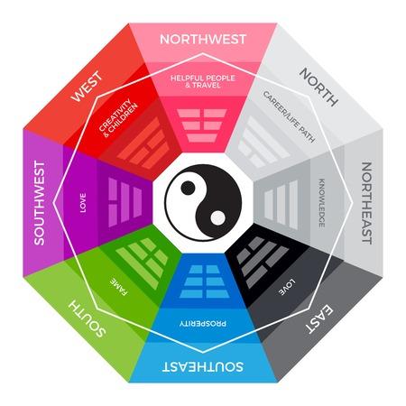 BaGua - Chinese metaphysics compass
