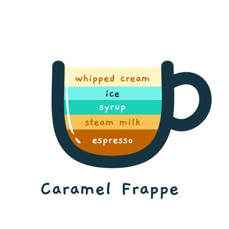 The Coffee Composition - Caramel Frappe. Isolated Vector Illustration Stock Illustratie