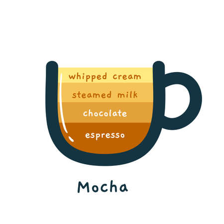 The Coffee Composition - Mocha. Isolated Vector Illustration