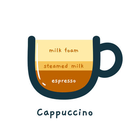 The Coffee Composition - Cappuccino. Isolated Vector Illustration