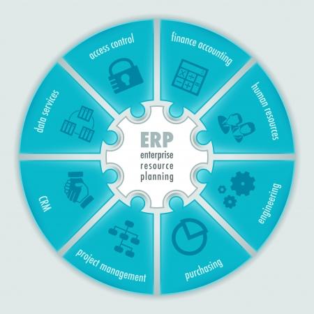 competitividad: Infografía sobre la Planificación de Recursos Empresariales