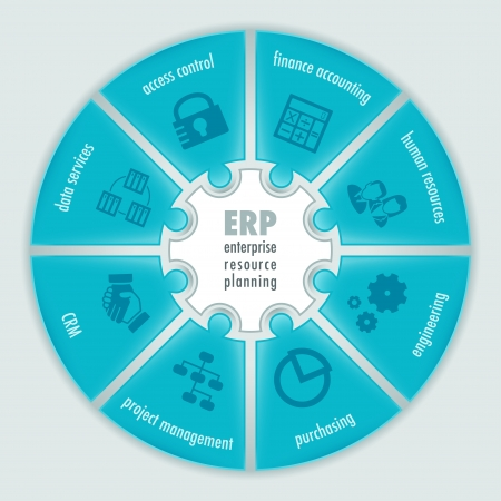 erp: Infographics about Enterprise Resource Planning