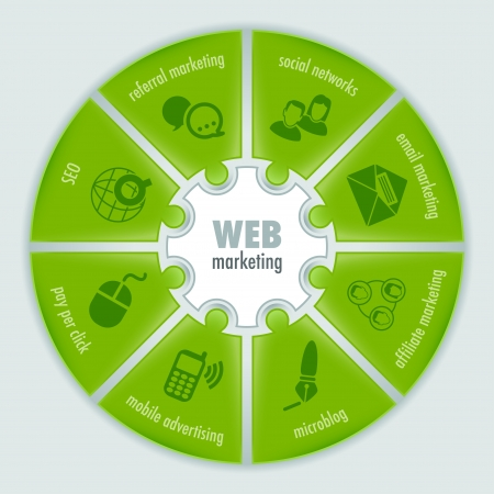 web marketing: Infographic about Web marketing