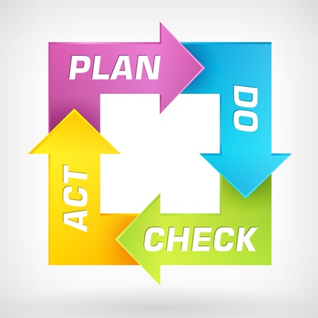 management qualit�: PDCA - Plan Do Check Act - sch�ma Illustration