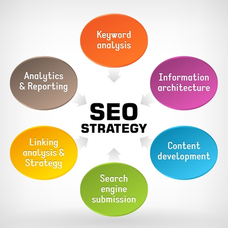 Search engine optimization strategy plan process Stock Vector - 18938071