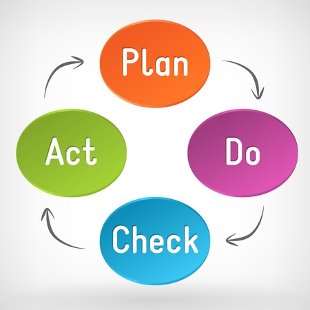 Vector del Plan Do Check esquema PDCA Ley