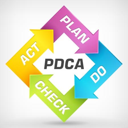 quality control: Vector PDCA - Plan Do Check Act - diagram
