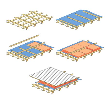 roof construction: scheme for warming of roof, illustration of construction materials
