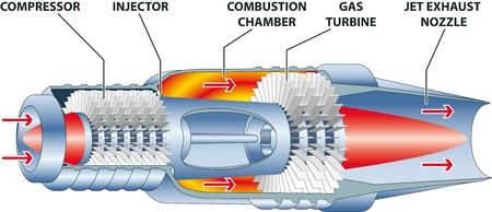 Motor de turbina de gas - ilustración vectorial
