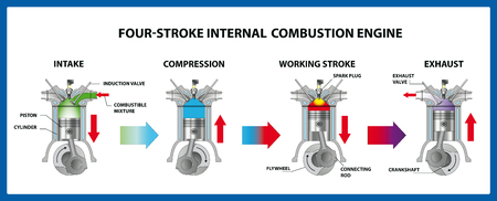 Four-stroke internal combustion engine. Vector illustration