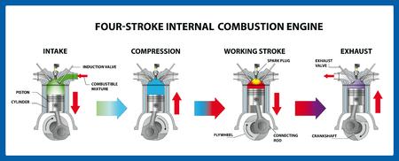Motore a combustione interna a quattro tempi. Illustrazione vettoriale Vettoriali