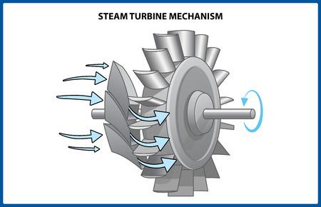 Funzionamento del rotore della turbina a vapore. Illustrazione vettoriale Vettoriali