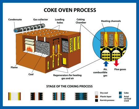 Coal processing - vector illustration 向量圖像