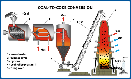 Coal-to-coke conversion. Vector illustration