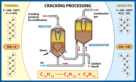 Producing fuel from crude oil. A catalytic cracker as used to produce alkenes from gas oil.