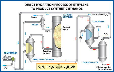 Ethylene to Produce Synthetic Ethanol. Vector illustration. Illusztráció