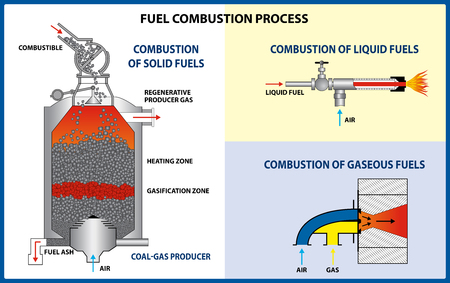Fuel combustion process. Different types of fuel. Vector illustration