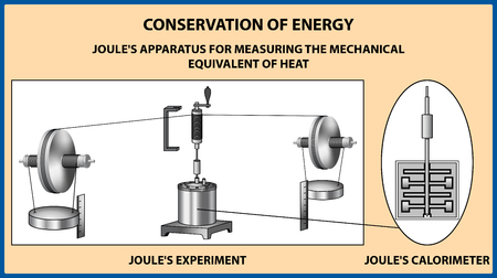 Conservation of energy. James Prescott apparatus for measuring the mechanical equivalent of heat. Vector illustration