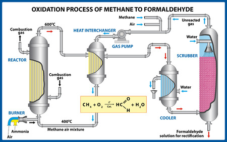 Oxidation Process of Methane to Formaldehyde. Vector illustration