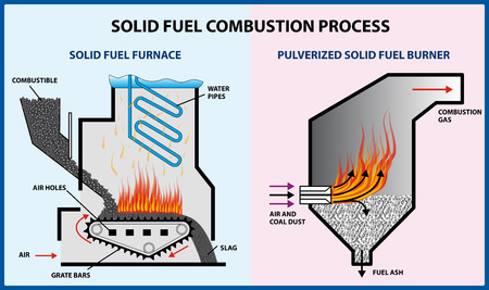Solid fuel combustion process - vector illustration