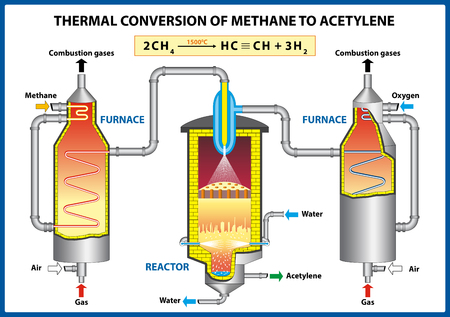 Thermal Conversion of Methane to Acetylene. Vector illustration