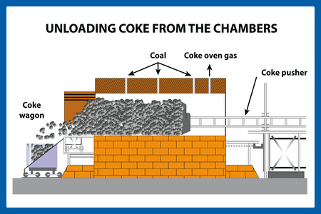 Unloading coke from the chamber - illustration Çizim