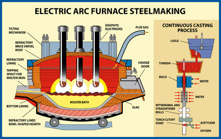 Metallurgy. The iron and steel production. The Electric Arc furnace steelmaking process. Vector illustration Vettoriali
