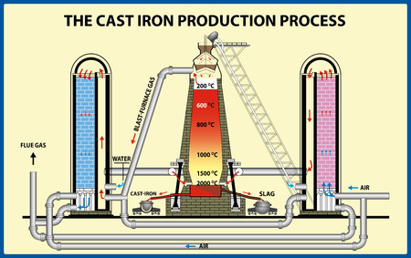 Metallurgy of iron and steel. The cast iron production process. Vector illustration