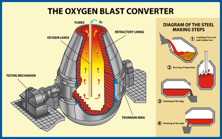 Metallurgy. The iron and steel production. Basic oxygen steelmaking. Vector illustration of an oxygen top-blowing converter.
