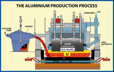The Aluminum production process. Vector illustration