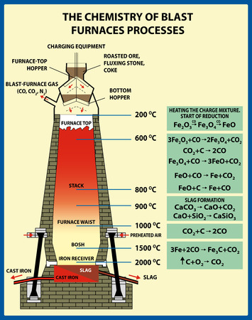 The chemistry of blast furnaces processes. Metallurgy of iron and steel. Vector illustration