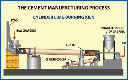 El proceso de fabricación de cemento. Ilustración vectorial