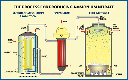 The process for producing ammonium nitrate. Vector illustration 向量圖像