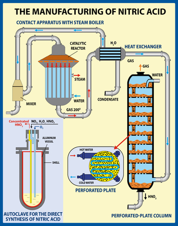 The Manufacturing of nitric acid. Vector illustration Çizim