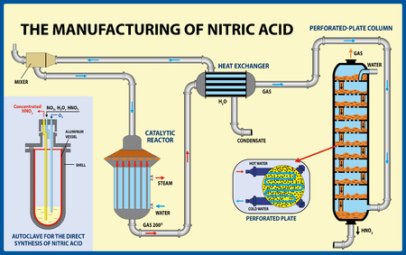The Manufacturing of nitric acid. Vector illustration