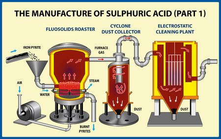 The Manufacture Of Sulfuric Acid (part 1). Vector illustration 向量圖像