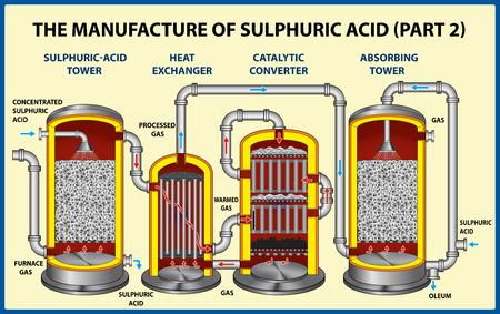 La fabricación de ácido sulfúrico - (parte 2). Ilustración vectorial