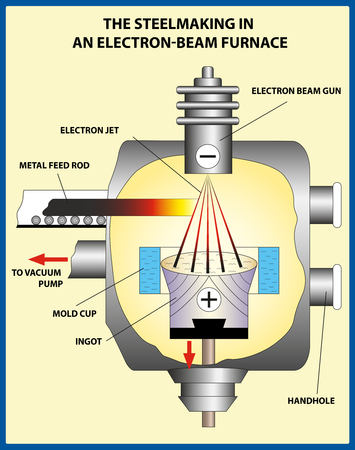 Metallurgy. The iron and steel production. The steelmaking in an electron beam furnace. Vector illustration