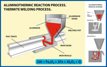 Aluminothermic reaction process.  Thermite welding process. Vector illustration.