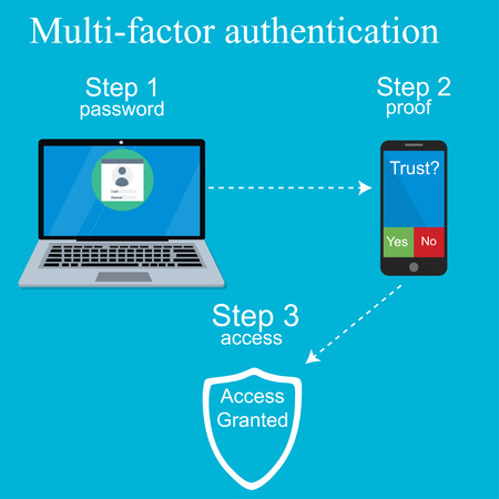 Multi-factor authentication design. 免版税图像 - 90737413