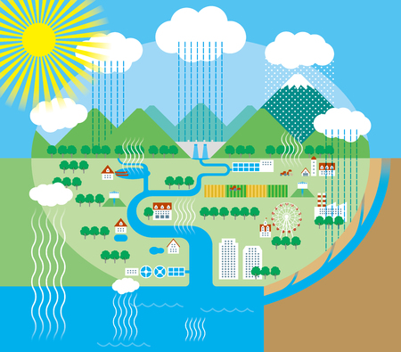 downstream: water cycle