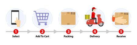 Shopping online step. Delivery process. Shop online application. Digital marketing. Business concept. Transportations concept. 5 Step line with arrow. Çizim