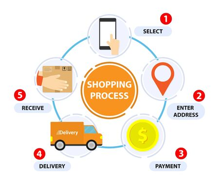 Shopping process. Delivery step. Shop online infographic. Circle 5 step. Transportations concept. Digital marketing, How to order.