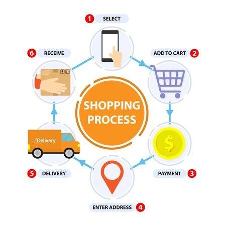 Shopping process. Delivery step. Shop online infographic. Hexagon 6 step. Transportations concept. Digital marketing, Business concept. Vectores