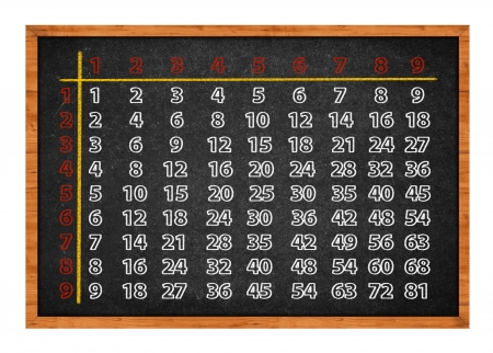 Multiplication table handwritten with chalk on school blackboard photo