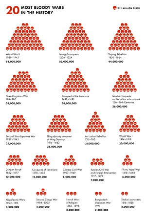 ming: Infographics showing the number of human losses in twenty most bloody wars Illustration