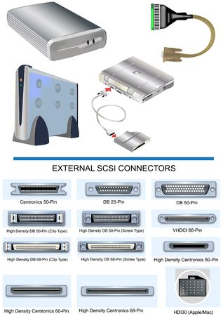 Illustration of different devices along with external SCSI connectors illustration